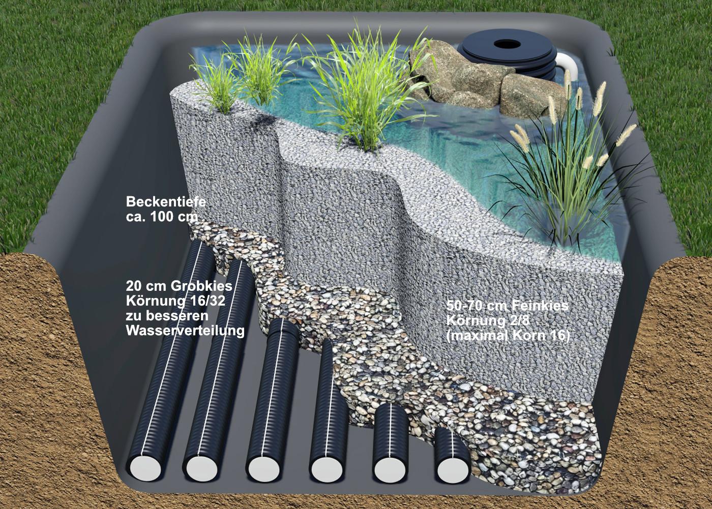 Einbau des Bioflow Wasserverteilsystems in die Substratatschichten des Pflanzenfilters