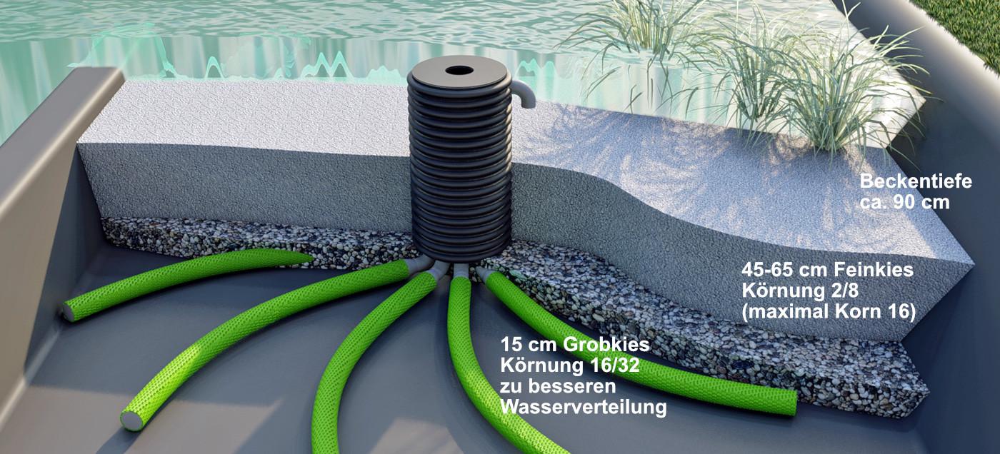 Einbau des Biostar Wasserverteilsystems in den Kiesfilter